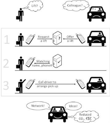 Carpooling - Shared Mobility Survey